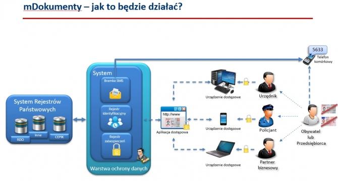 Ministerstwo Cyfryzacji: mDokumenty już w przyszłym roku [1]