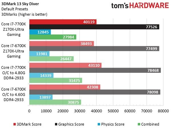 Intel Core i7-7700K vs Core i7-6700K - jak równy z równym    | PurePC pl