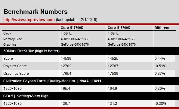 Intel Core i7-7700K - kolejne rozczarowujące wyniki testów [4]
