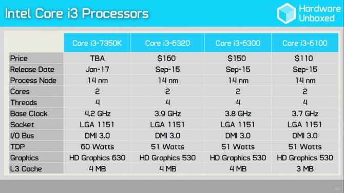 Intel Core i3-7350 Wyniki wydajności odblokowanego średniaka [2]