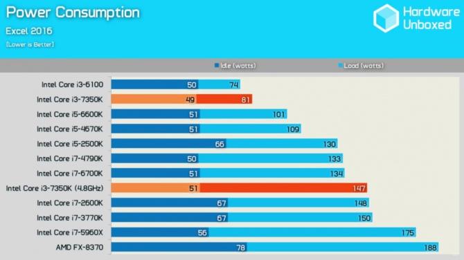 Intel Core i3-7350 Wyniki wydajności odblokowanego średniaka [11]