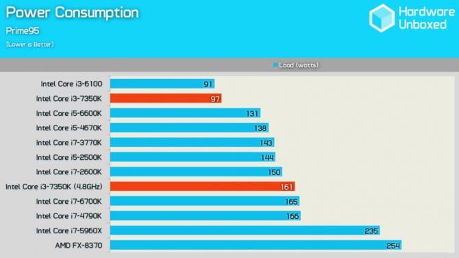 Intel Core i3-7350 Wyniki wydajności odblokowanego średniaka [12]