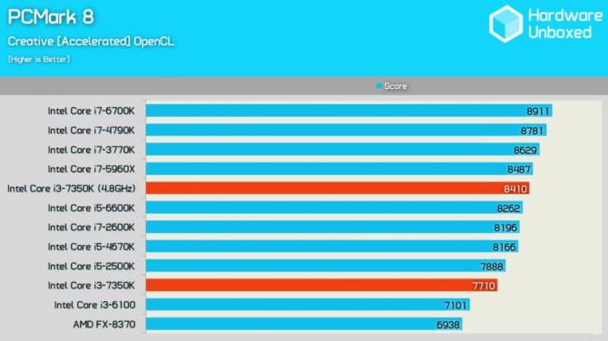 Intel Core i3-7350 Wyniki wydajności odblokowanego średniaka [4]