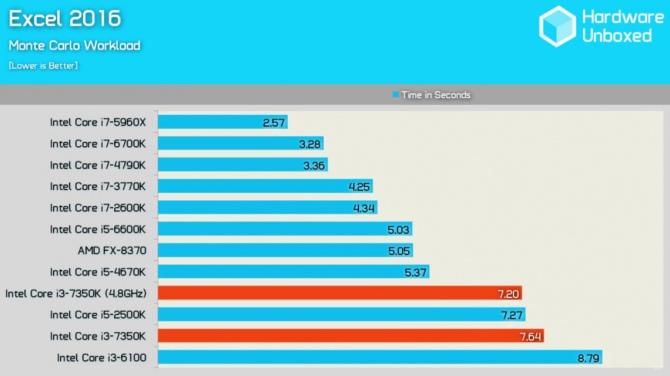 Intel Core i3-7350 Wyniki wydajności odblokowanego średniaka [5]
