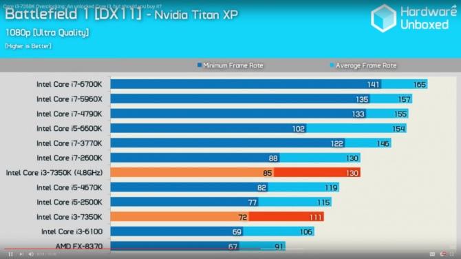 Intel Core i3-7350 Wyniki wydajności odblokowanego średniaka [7]