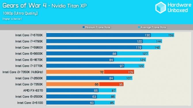 Intel Core i3-7350 Wyniki wydajności odblokowanego średniaka [8]