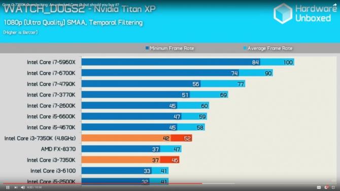 Intel Core i3-7350 Wyniki wydajności odblokowanego średniaka [9]