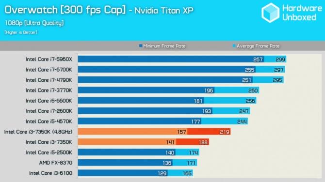 Intel Core i3-7350 Wyniki wydajności odblokowanego średniaka [10]