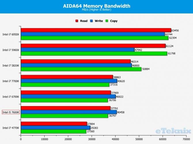 Intel Core i5-7600K - Kolejne przedpremierowe testy procesor [5]