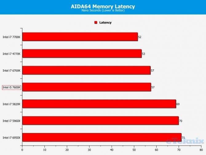 Intel Core i5-7600K - Kolejne przedpremierowe testy procesor [6]