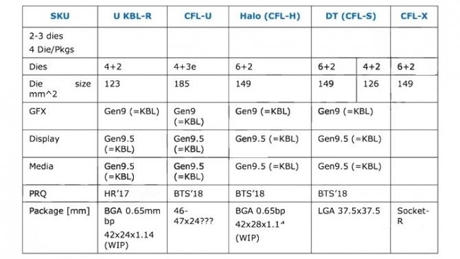 Intel publikuje nowy harmonogram dla procesorów Kaby Lake-R [1]