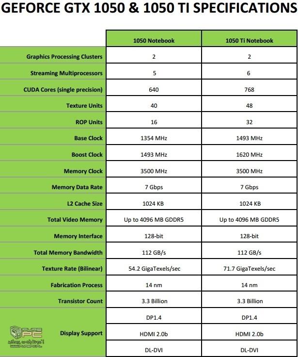 Premiera notebookowych kart GeForce GTX 1050 oraz GTX 1050Ti [1]