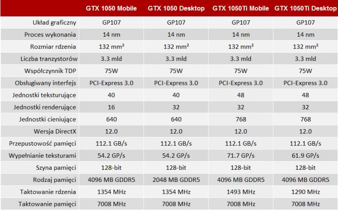 Premiera notebookowych kart GeForce GTX 1050 oraz GTX 1050Ti [3]