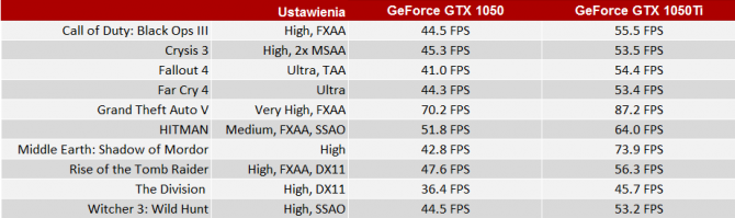 Premiera notebookowych kart GeForce GTX 1050 oraz GTX 1050Ti [4]