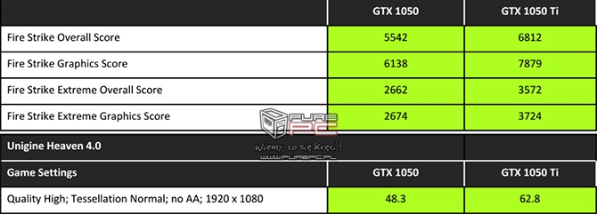 Premiera notebookowych kart GeForce GTX 1050 oraz GTX 1050Ti [5]