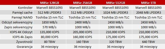 Plextor M8Se - wydajne dyski SSD NVMe dla mainstreamu [2]