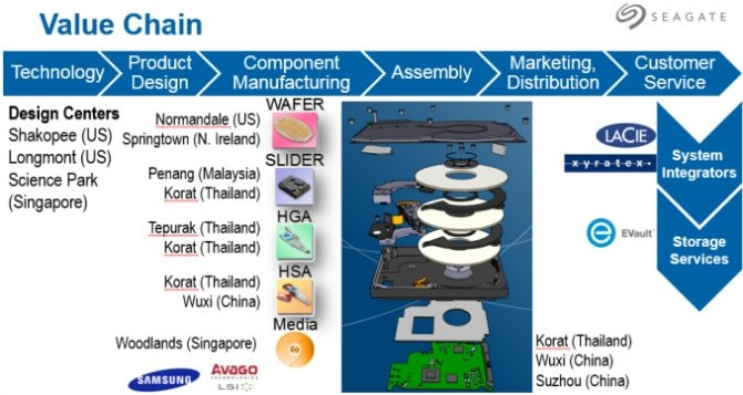 Seagate zamyka jedną z największych fabryk dysków HDD [1]