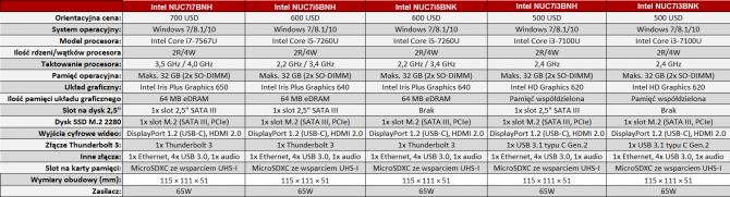 Intel prezentuje zestawy NUC Baby Canyon z Kaby Lake-U [4]