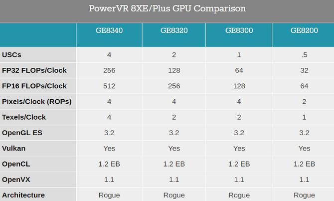 Nowe układy graficzne PowerVR - GE8320, GE8325 i GE8340 [2]