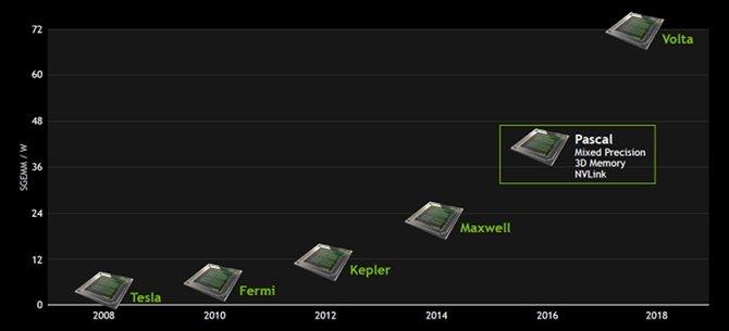 Plotka: Karty NVIDIA Volta w procesie technologicznym 12 nm [1]
