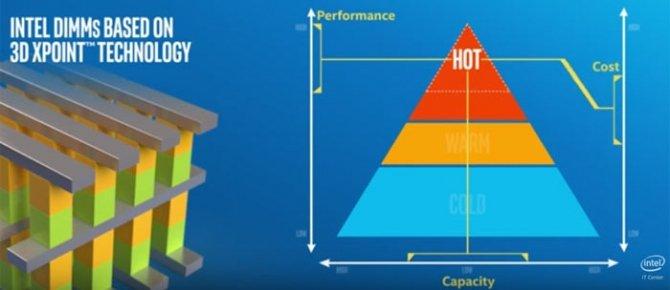 Intel wysyła pamięci 3D XPoint Optane do wewnętrznych testów [1]
