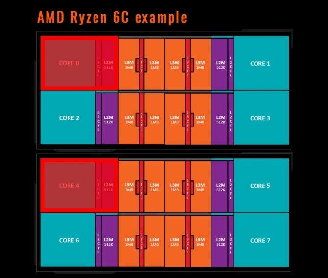 AMD Ryzen - procesory 6-rdzeniowe jednak możliwe do uzyskani [2]