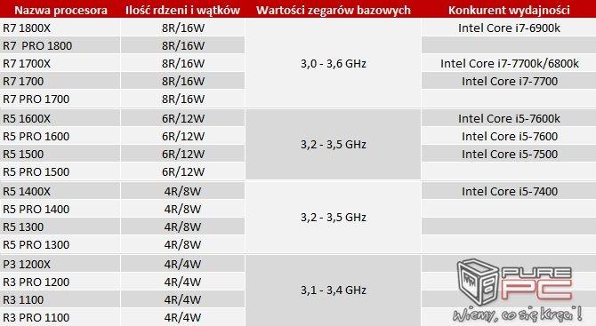 Plotka: Znamy europejskie ceny części z procesorów AMD Ryzen [2]