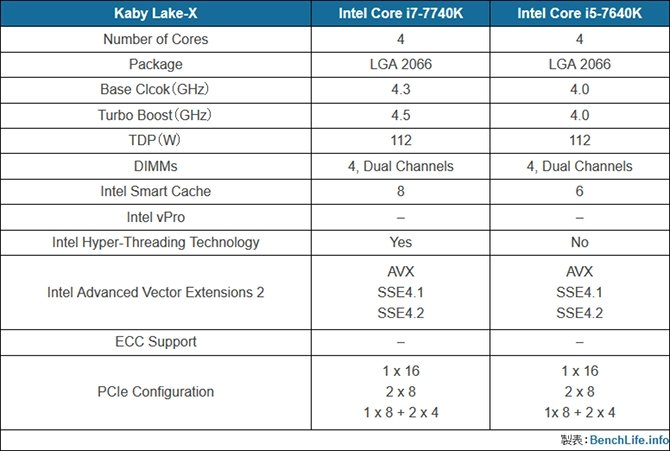 Kolejne informacje dotyczące Intel Core i5-7640K i i7-7740K [2]