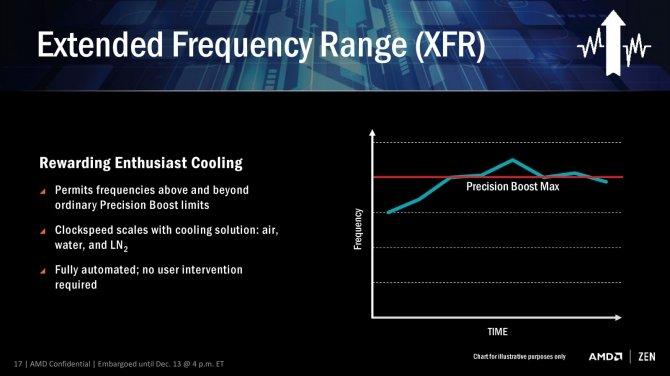 AMD Ryzen - litera X w symbolach oznacza funkcję XFR [2]