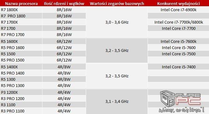 AMD Ryzen - litera X w symbolach oznacza funkcję XFR [3]