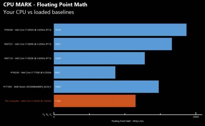 Pierwsze testy AMD R7 1700X - Zaczyna robić się ciekawie... [5]