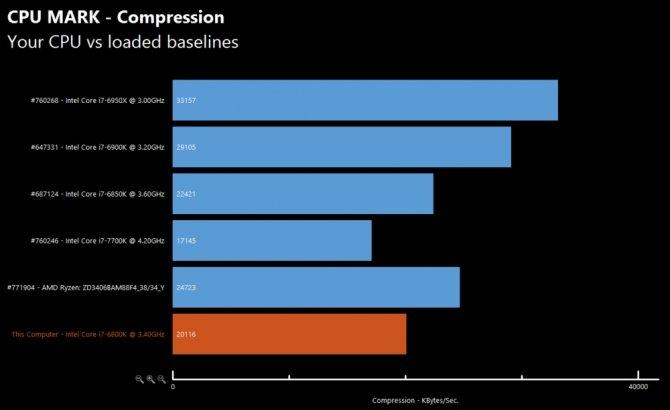 Pierwsze testy AMD R7 1700X - Zaczyna robić się ciekawie... [7]