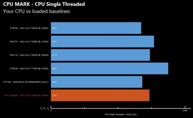 Pierwsze testy AMD R7 1700X - Zaczyna robić się ciekawie... [10]