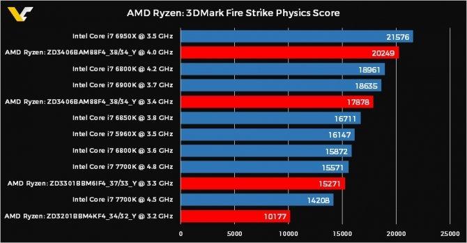 AMD Ryzen - pierwsze testy wydajności procesorów w 3DMark [1]