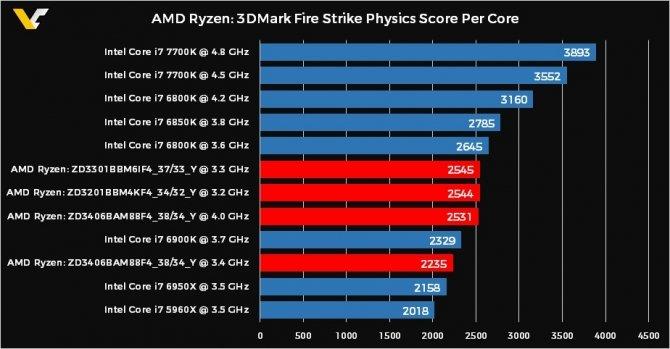 AMD Ryzen - pierwsze testy wydajności procesorów w 3DMark [2]