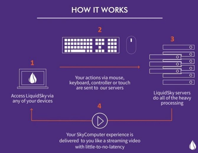 LiquidSky czyli darmowy cloud gaming na słabszych laptopach [2]