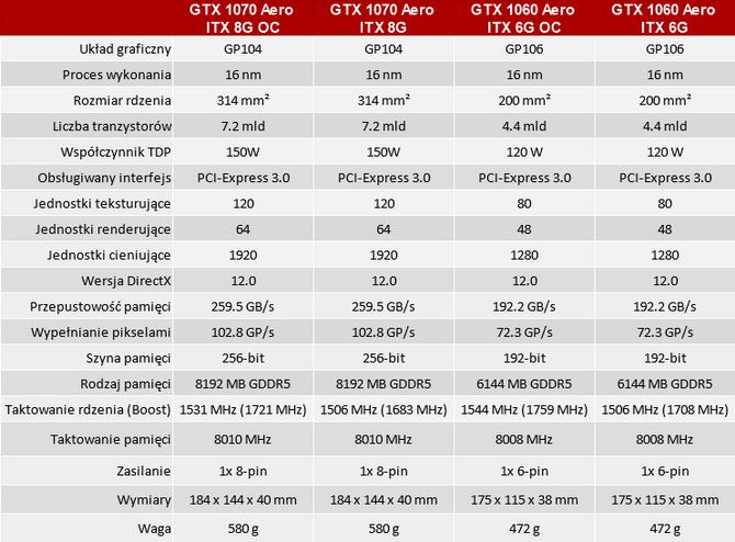 MSI Aero ITX - nowa seria kart graficznych NVIDIA Pascal [nc1]