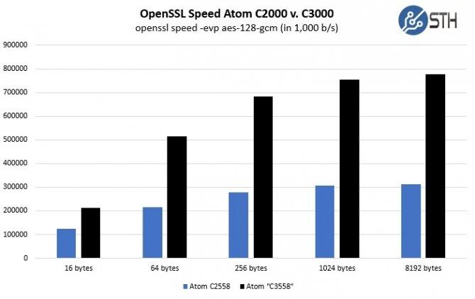 Intel Atom C3000 -nowa seria procesorów do zadań specjalnych [1]