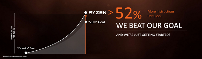 Procesory AMD Ryzen - Oficjalne ceny, data premiery i modele [1]
