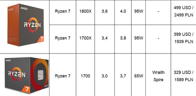 Procesory AMD Ryzen - Oficjalne ceny, data premiery i modele [7]