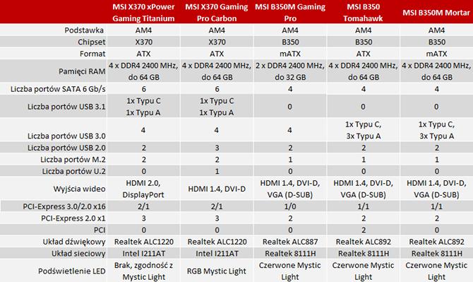 Specyfikacja płyt głównych MSI AM4 Gaming dla AMD Ryzen [nc1]