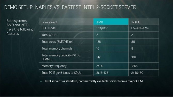 AMD prezentuje 32-rdzeniowy procesor Naples dla serwerów [2]