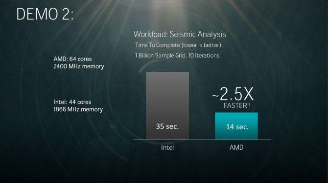 AMD prezentuje 32-rdzeniowy procesor Naples dla serwerów [4]