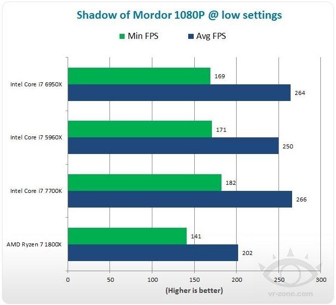 Windows 10 odpowiedzialny za niską wydajność Ryzena w grach? [1]