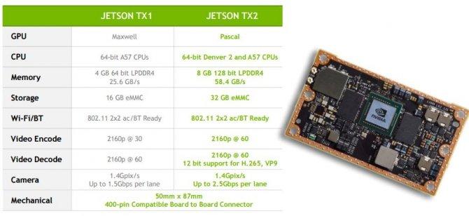 NVIDIA Jetson TX2 - nowy moduł sztucznej inteligencji [2]
