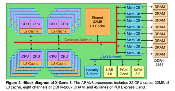 Macom X-Gene 3 - superszybki procesor ARM dla serwerów [2]