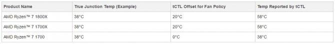 Według AMD Windows 10 nie zaniża wydajności układów Ryzen [2]