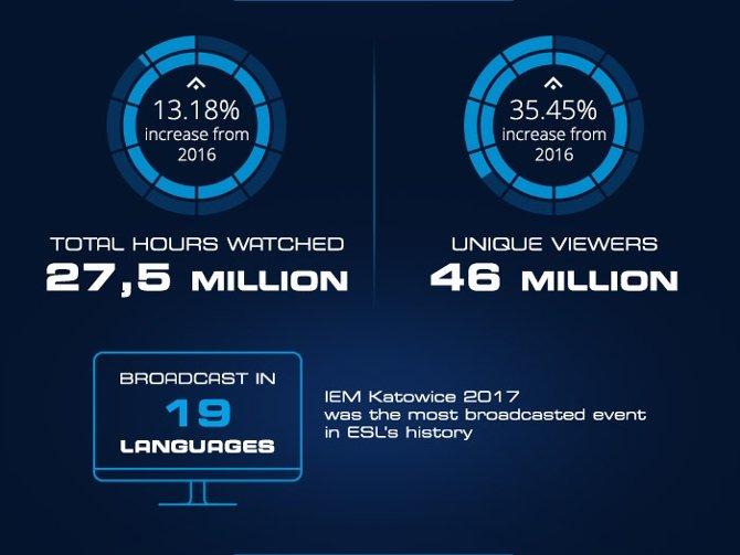 IEM 2017: Podsumowanie największej imprezy e-sportowej  [3]