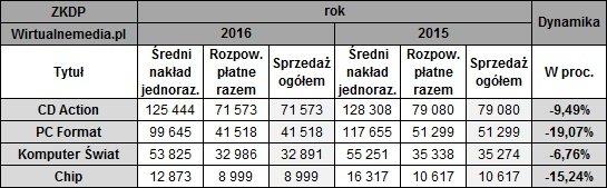 Sprzedaż czasopism komputerowych w Polsce ciągle spada [3]