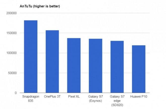 Qualcomm Snapdragon 835 już po pierwszych testach wydajności [2]